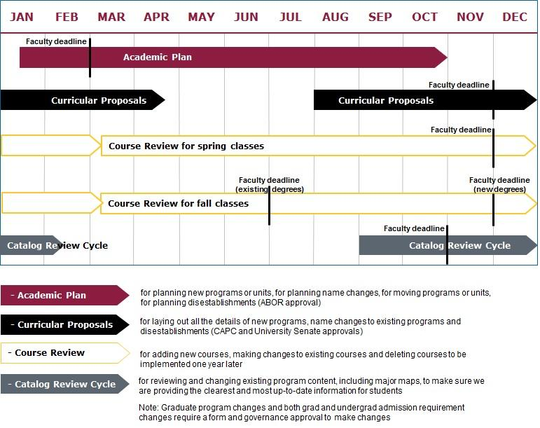 Curricular Planning Timeline